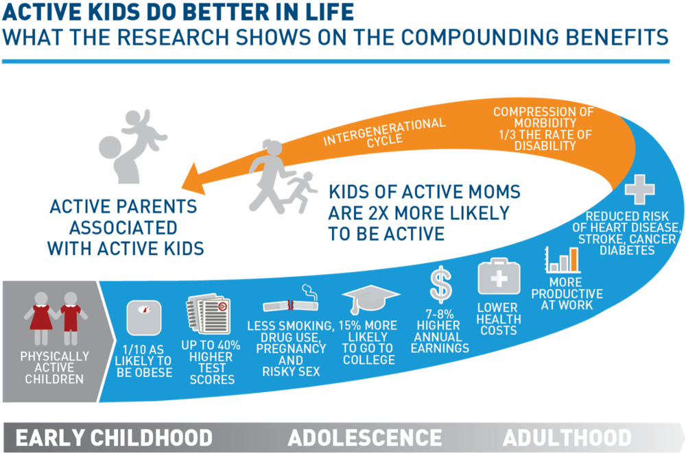Active Kids Do Better In Life Graphic from Project Play